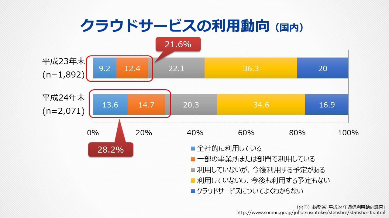 https://enterprise.cybozu.co.jp/images/%5B%E9%85%8D%E5%B8%83%E7%A6%81%E6%AD%A2%5D_%E3%80%90CloudDays2015%E6%98%A5%E3%80%91Garoon%E3%82%BB%E3%83%9F%E3%83%8A%E3%83%BC%E8%B3%87%E6%96%99_v.1.1.jpg