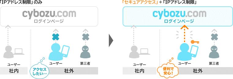 https://enterprise.cybozu.co.jp/images/%E3%82%BB%E3%82%AD%E3%83%A5%E3%82%A2%E3%82%A2%E3%82%AF%E3%82%BB%E3%82%B9.png