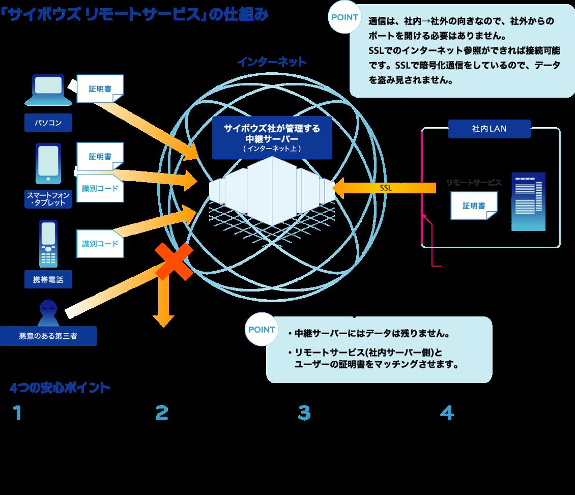 https://enterprise.cybozu.co.jp/images/%E5%9B%B32.png