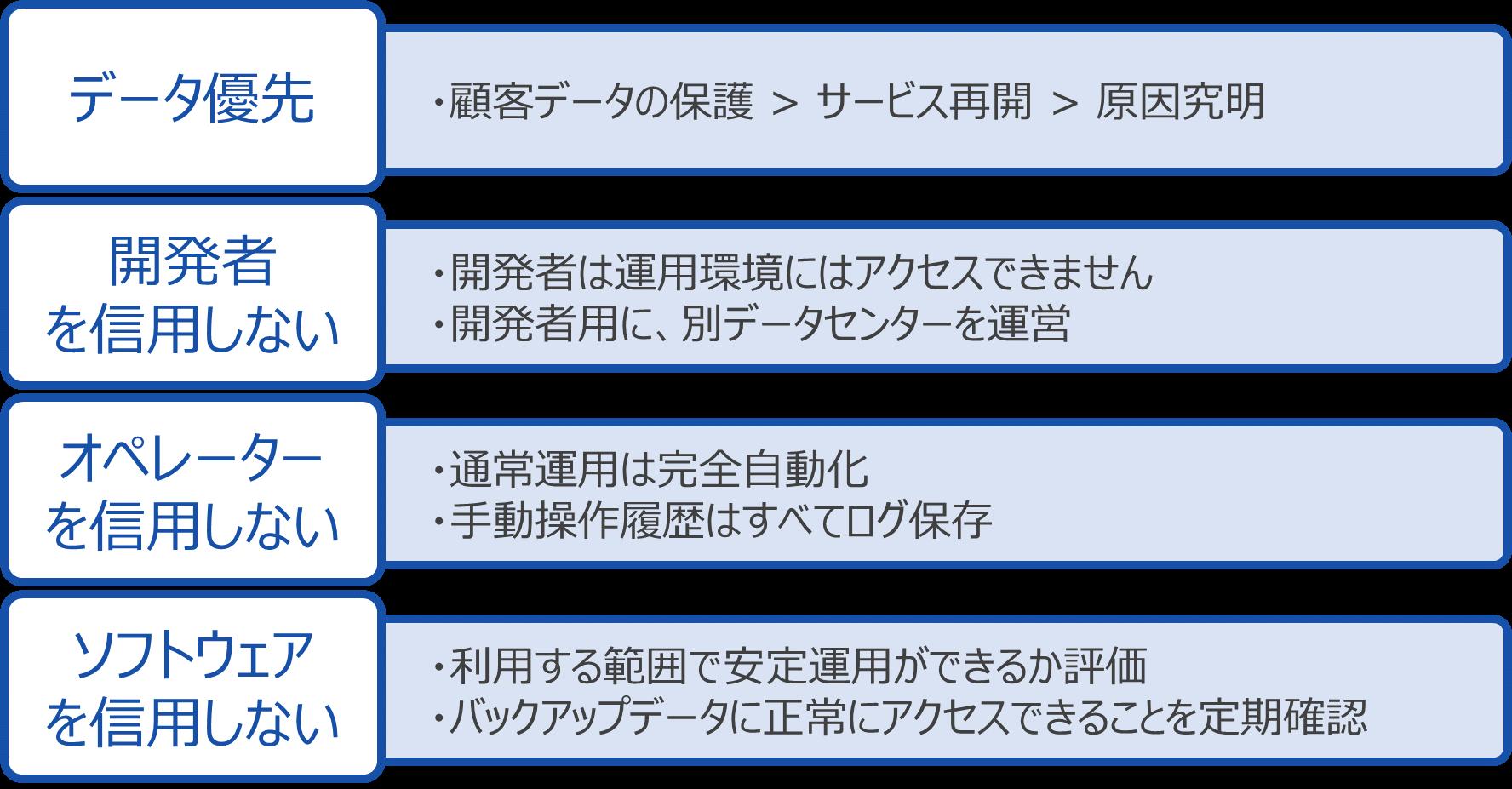 https://enterprise.cybozu.co.jp/images/%E9%81%8B%E7%94%A8%E3%81%AE%E5%8E%9F%E5%89%87.png
