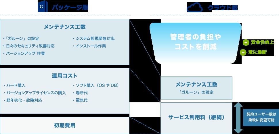 https://enterprise.cybozu.co.jp/images/img_1.png
