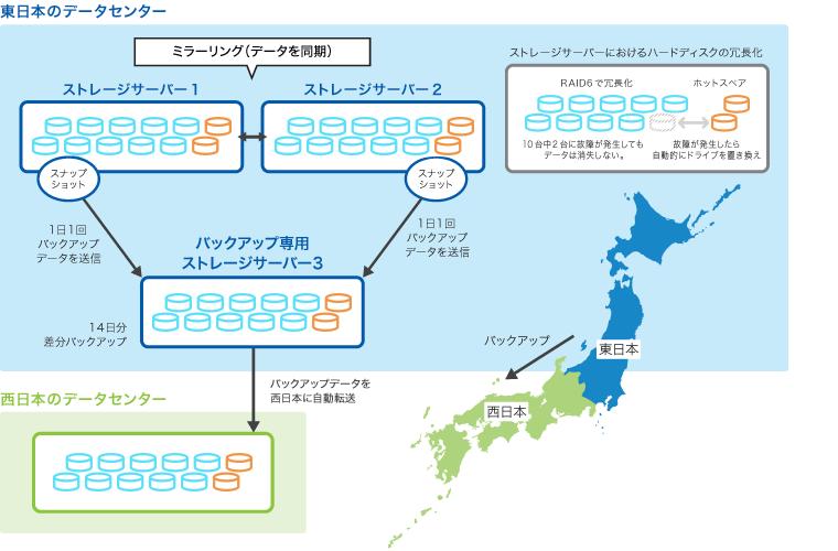 https://enterprise.cybozu.co.jp/images/img_backup_01.png